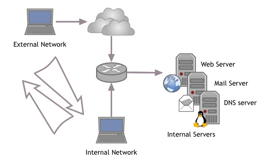 internal and external network structure A network structure dominates when the environment favors a combination of flexible  a mismatch between internal and external complexity is problematic.